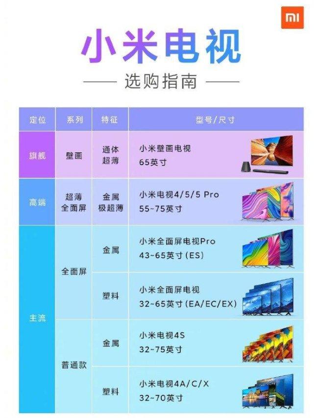 """小米电视EA 2022款4月16日正式上线 小米全面屏电视""""三线归一"""""""