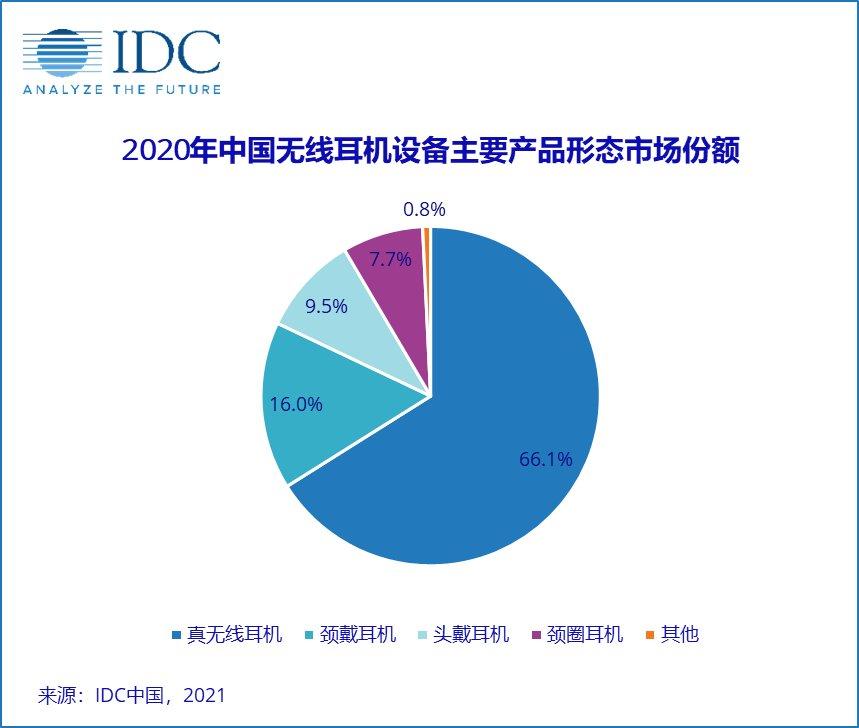 2020年中国无线耳机市场出货量9,610万台,同比增长23.5%