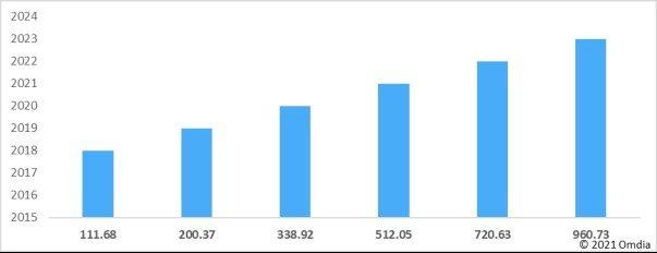 Omdia报告:2020年全球智能音箱市场出货量达1.54亿 同比增长58%