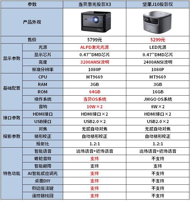 当贝X3和坚果J10区别对比 哪款更值得买