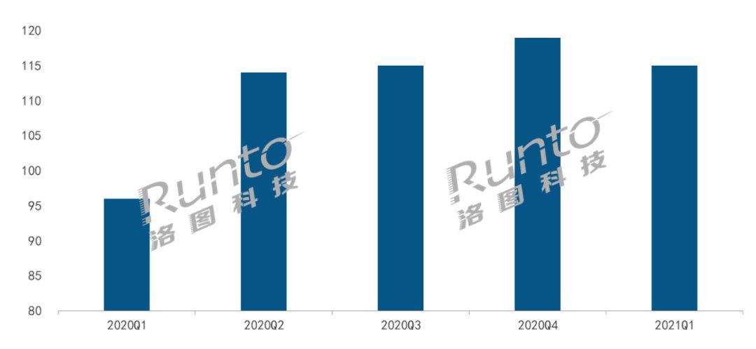 一季度中国智能音箱销量过千万,低基数下的增长难掩平淡
