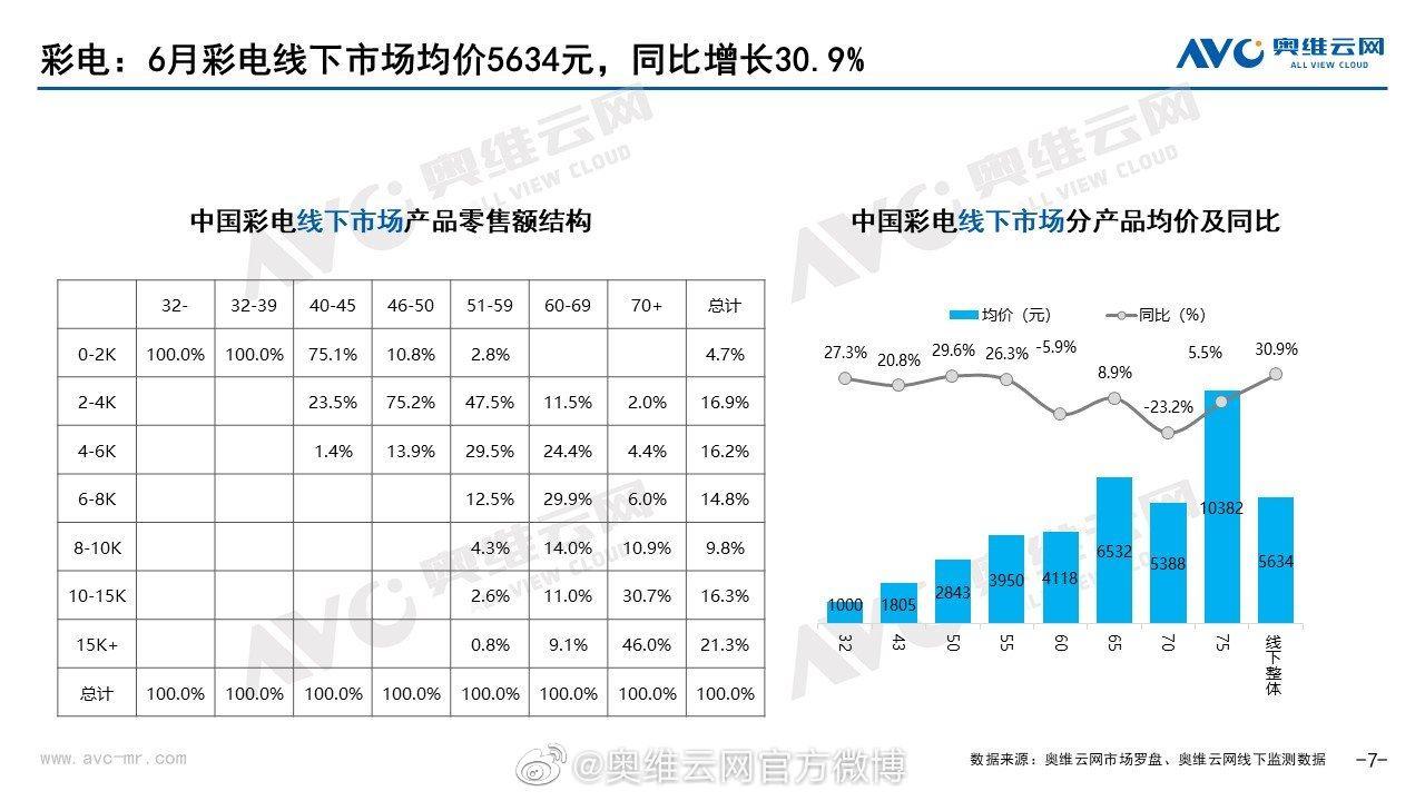 2021年6月彩电线下市场简析 高端电视岑渗透率提升
