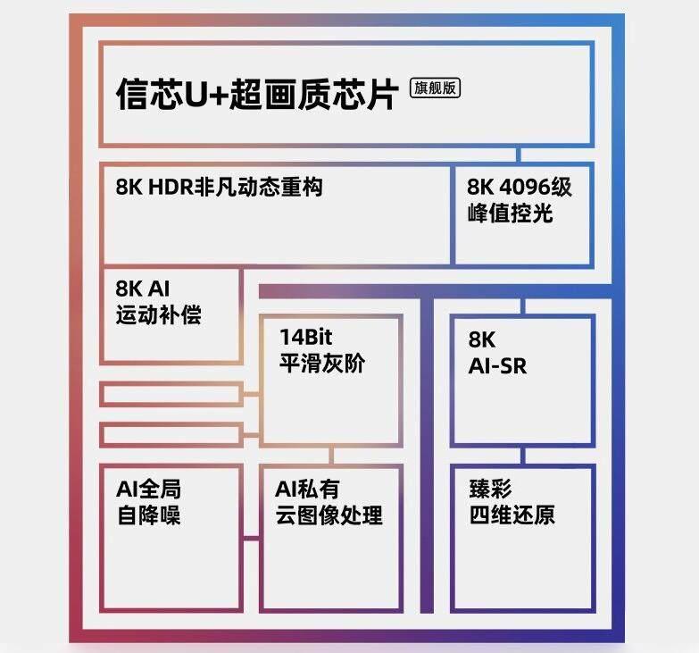 2021年海信首款高端8K画质芯片已流片,或将在年底实现量产