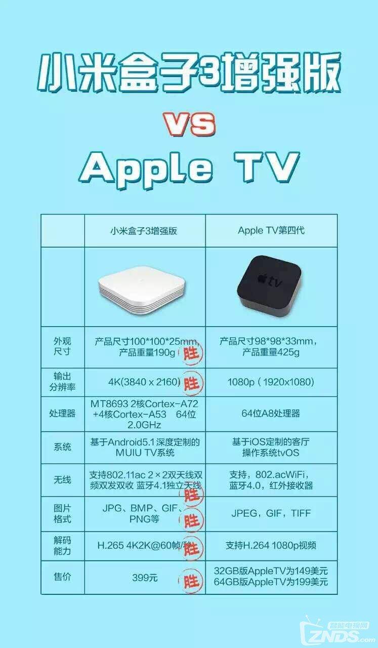 小米盒子3增强版和Apple TV4