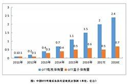 中国OTT成主流 移动
