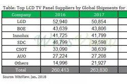 2017全球电视面板数