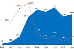 奥维云网预计201