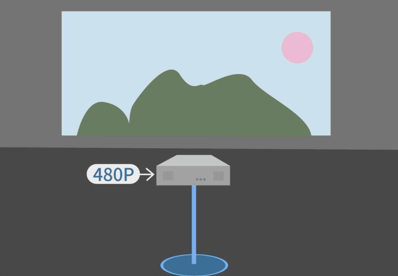 家用投影仪到底要如何选购?