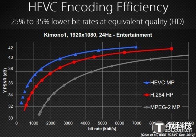 h.265/HEVC是什么?H.265/HEVC编码技术解析