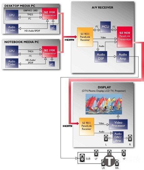 HDCP技术 HDCP 2.2规范技术知识