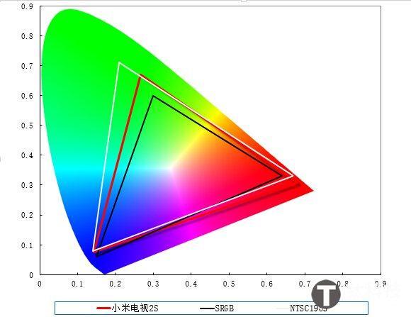 画面表现如何?小米电视2S画质解析