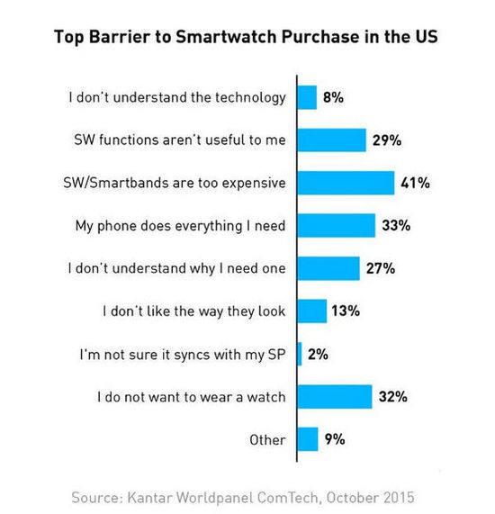 说到穿戴除了Apple Watch你还认识啥产品?