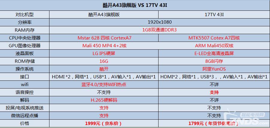 酷开a43旗舰版怎么样?酷开A43和联想17TV 43I哪个好 智能电视功能配置详细对比测评!