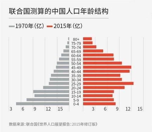中国人口分布_中国人口年龄分布
