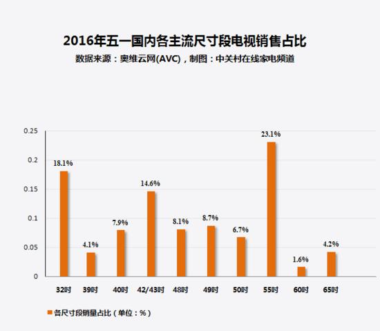 家电大数据:为何国产电视稳居销量前茅?