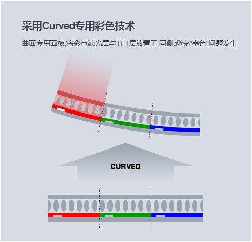 传统液晶cell层,彩色滤光层与TFT层不在同侧(上 下子像素区域一一对应),一旦弯曲会造成相邻子像素'串色'的问