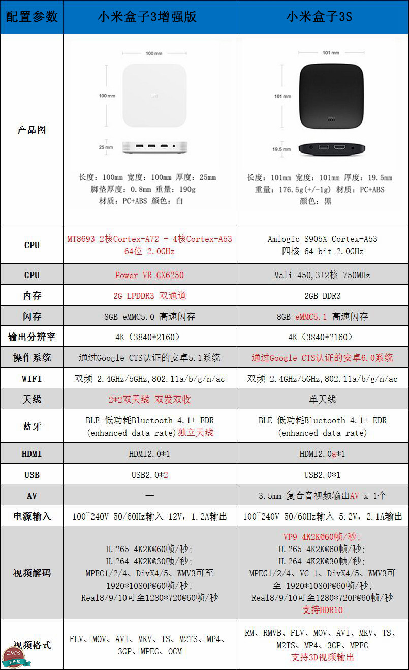 小米盒子3S和小米盒子3增强版哪个更好?详细对比分析