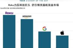 Apple TV市场占有率第四 落后于Roku