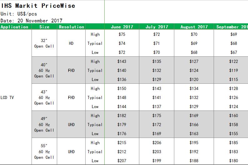 IHS公布2017年11月大屏面板价格:整体呈现较大幅度的降价