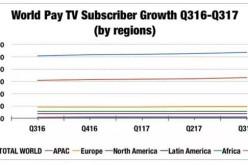 全球付费电视订户