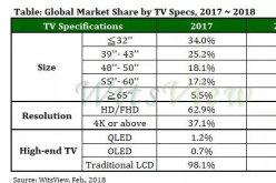 2017全球液晶电视出