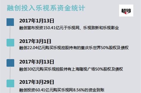 乐视网14个跌停后午后迎来强势涨停 明日召开临时股东大会