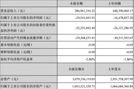 暴风一季报:净亏近3000万 联网终端增加23%