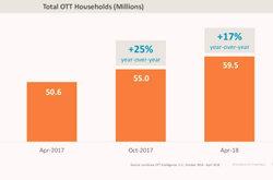 OTT视频家庭用户趋势:设备持有量