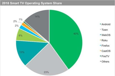 IHS Markit:2018年智能电视出货比例将跃升至70%