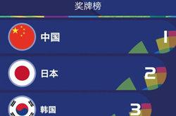 2018亚运会奖牌榜