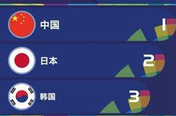 2018亚运会奖牌榜实