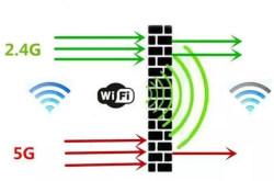 WiFi信号为什么总是