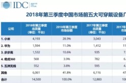 2018年Q3中国市场可穿戴设备销量排