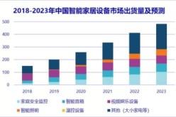 2018年中国智能家居