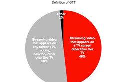 YouTube电视端收视率