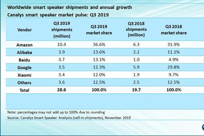2019年Q3全球智能音箱出货量排名:阿里第二 百度第三
