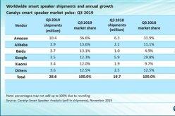 2019年Q3全球智能音箱出货量排名: