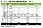 2020上半年大陆显示器面板市占率达38%,京东方出货量居首