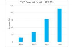 microLED电视将迎来快速增长 但普及