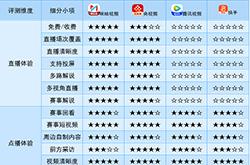 东京奥运会官方转播商视频App评测:咪咕视频首当其冲成为第一